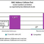 Výkon prepínačov D-Link s 10gigabitovou konektivitou predstihuje konkurenciu